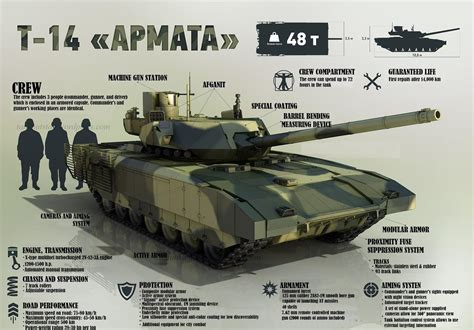 Russian Tank Updates in the field T-14/T-15/Kurganet